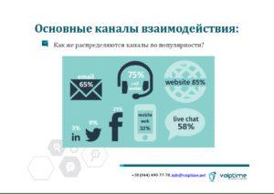 Вебинар Использование сайта как инструмента продаж в контакт-центре