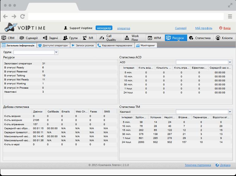Онлайн-моніторинг та детальна статистика