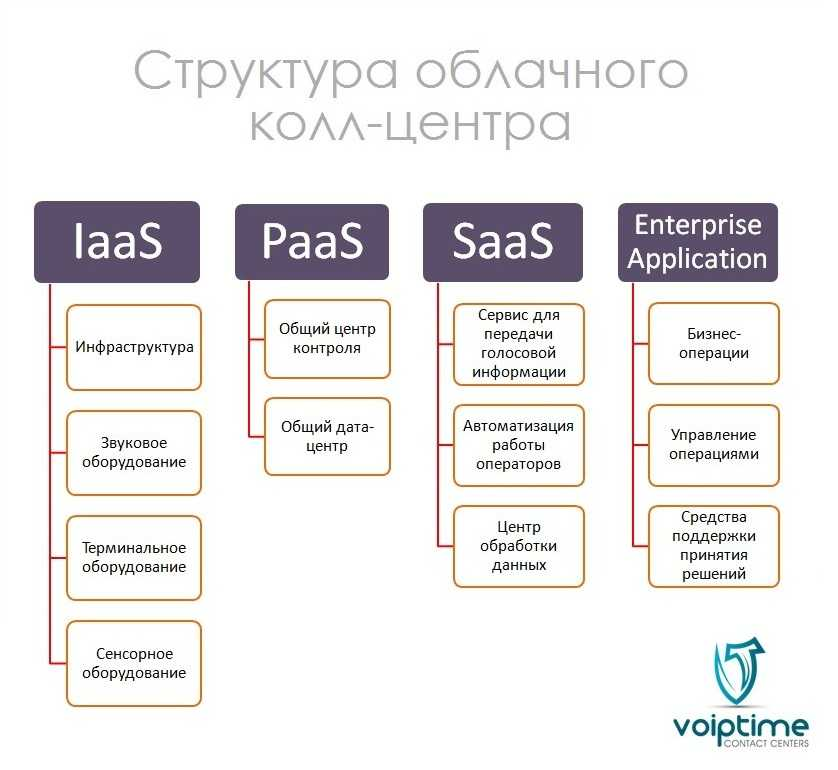 cloud-contact-center-structure_