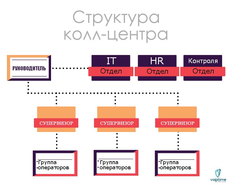 struktura-oblachnogo-koll-centra