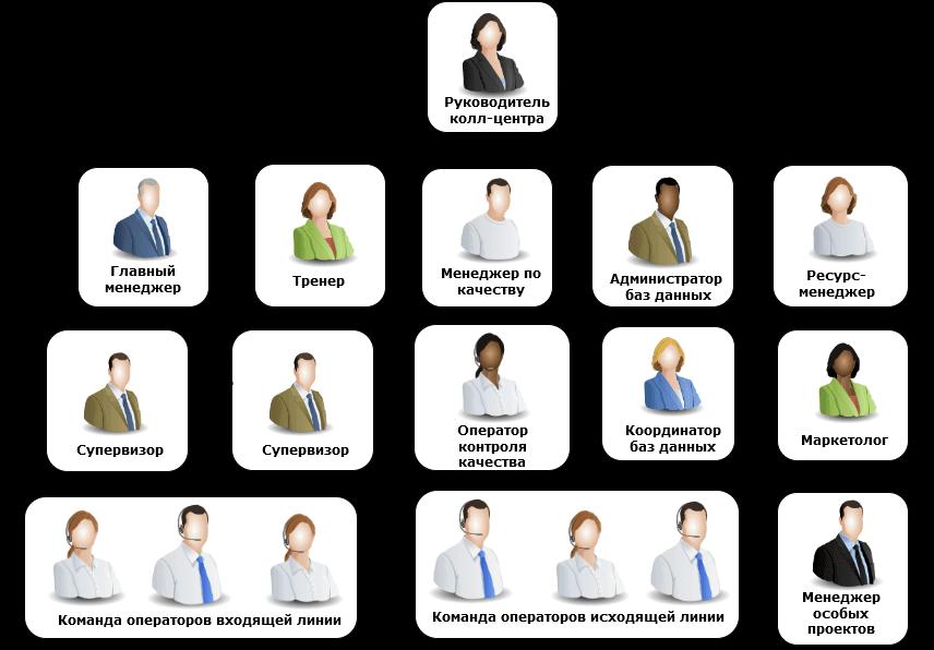 структура колл-центра некоммерческой организации