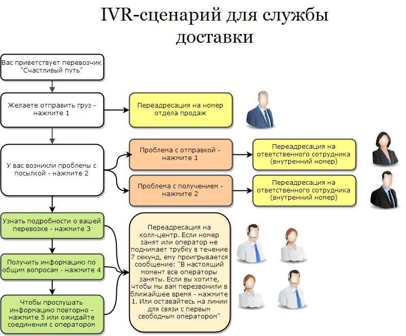 IVR-scenarij_dlj_sluzhbu_dostavki