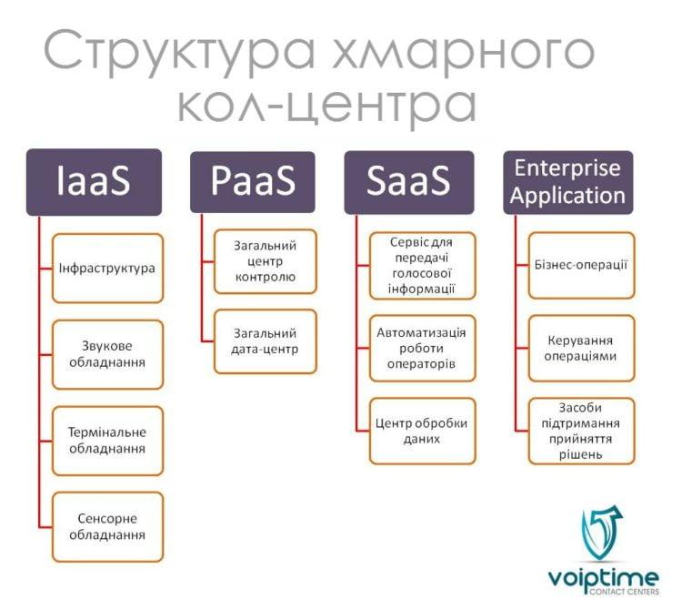 структура хмарного кол-центра_voiptime