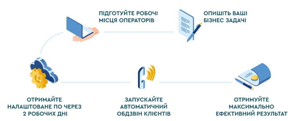 Схема підключення хмарного рішення для кол-центру VoIPTime SaaS