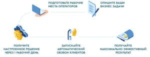 Схема подключения облачного решения для колл-центра VoIPTime SaaS